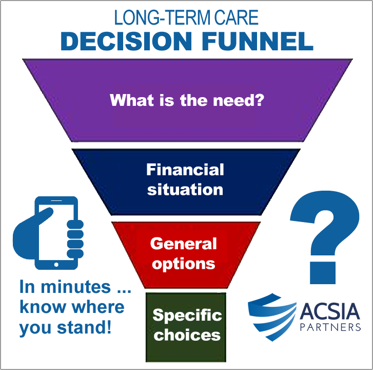 """Christine Khemis of ACSIA Partners LLC Offers """"Decision Funnel"""" for Quick and Easy Long-Term Care Choices"""